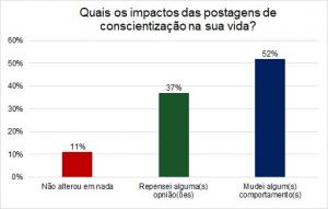 Figure 3: Gráfico demonstrando o impacto de postagens sobre conscientização, feitas pelo projeto Destino Sustentável na plataforma web, na vida das pessoas que participaram da pesquisa.