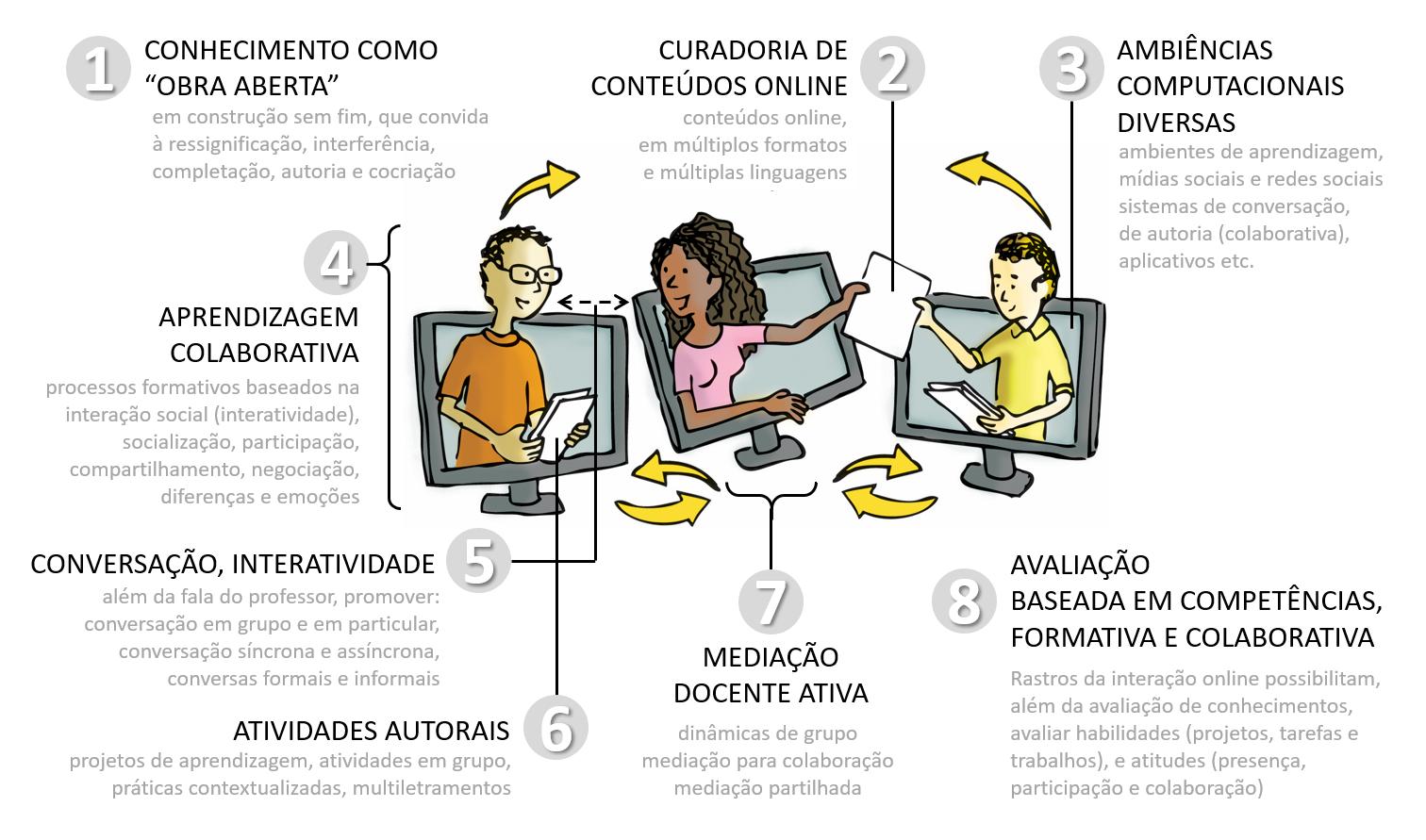 Princípios da Educação Online