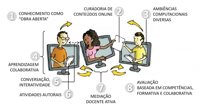 Princípios da Educação Online: para sua aula não ficar massiva nem maçante!