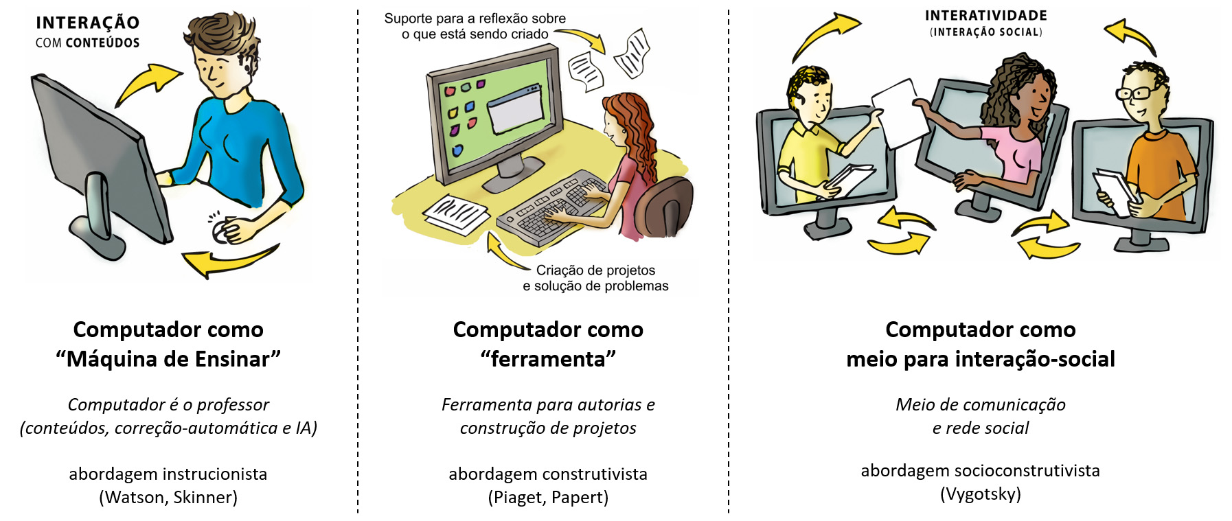 Concepções do uso de Informática na Educação