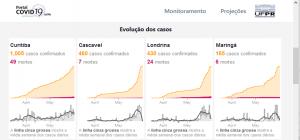 Imagem do portal COVID-19 com gráficos sobre a incidência em diferentes estados.