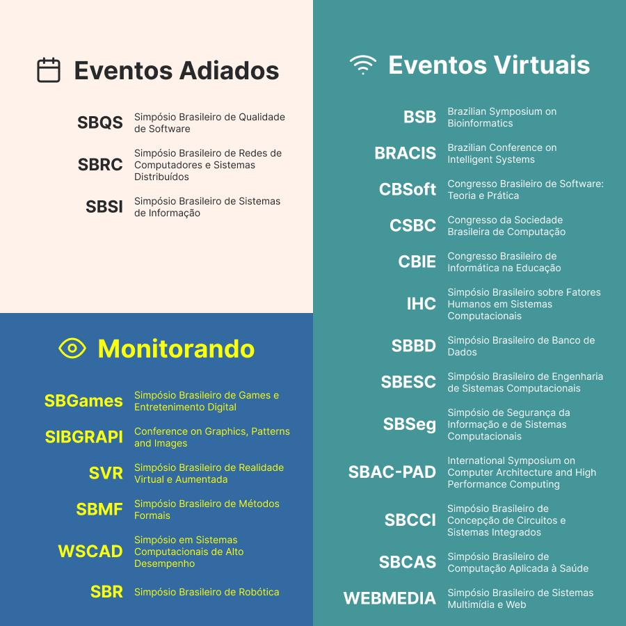 lista de eventos adiados, eventos virtuais e eventos com situação em monitoramento