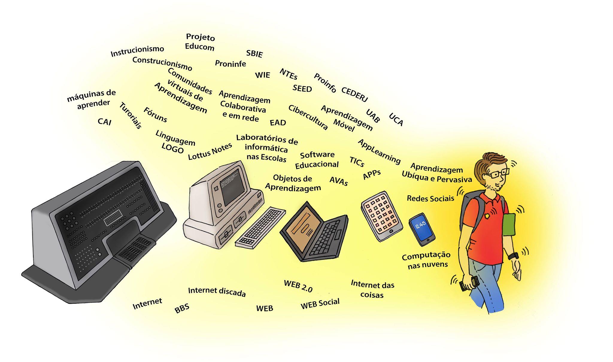 História da Informática na Educação Brasileira