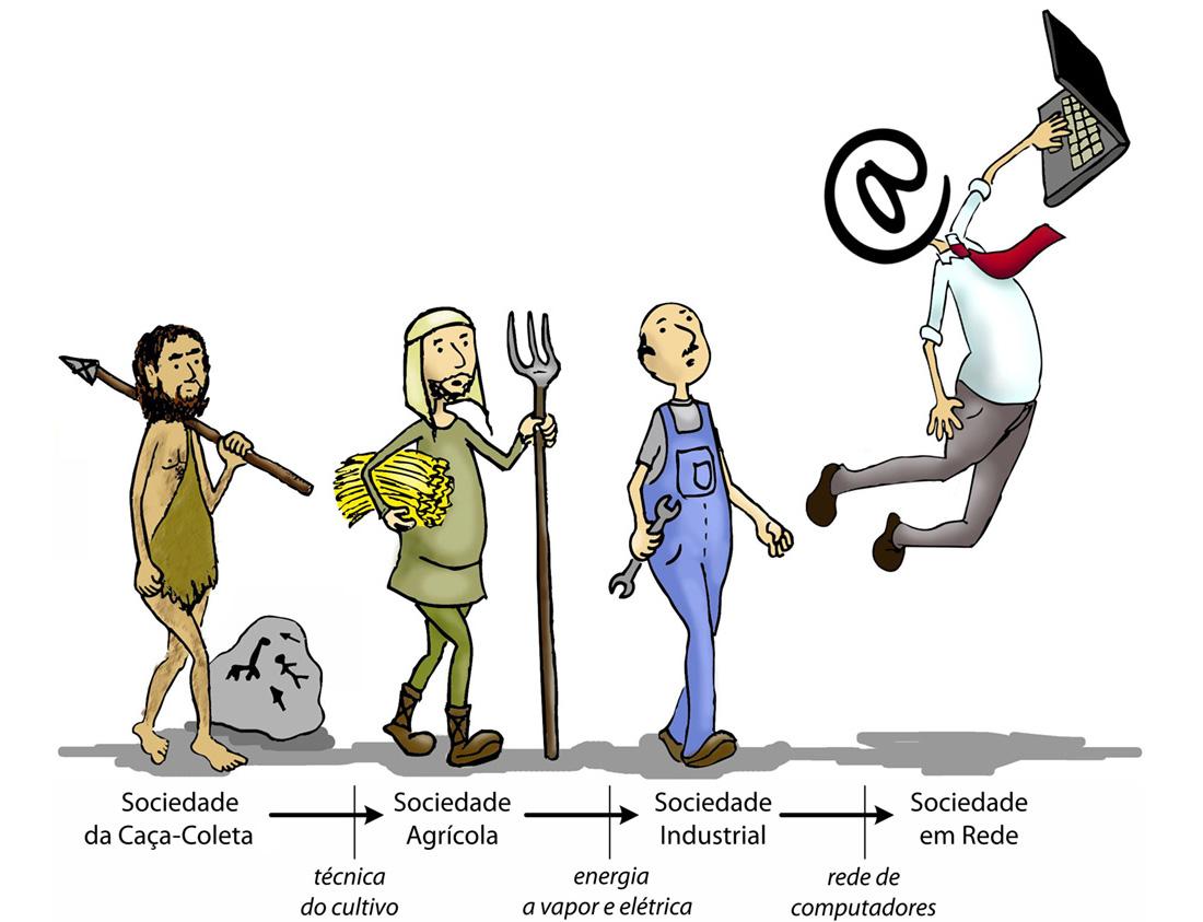 Revoluções da Sociedade