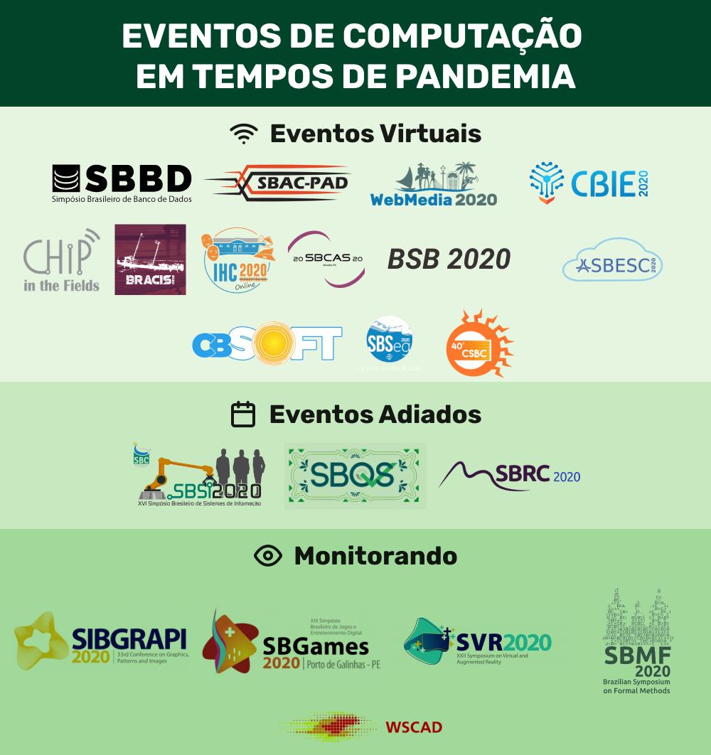 Eventos da SBC: o que acontece em 2020