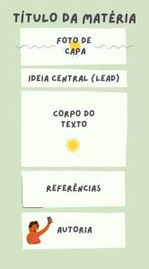 Imagem representando os elementos principais de uma matéria: título, foto de capa, ideia central, corpo do texto, referências e autoria