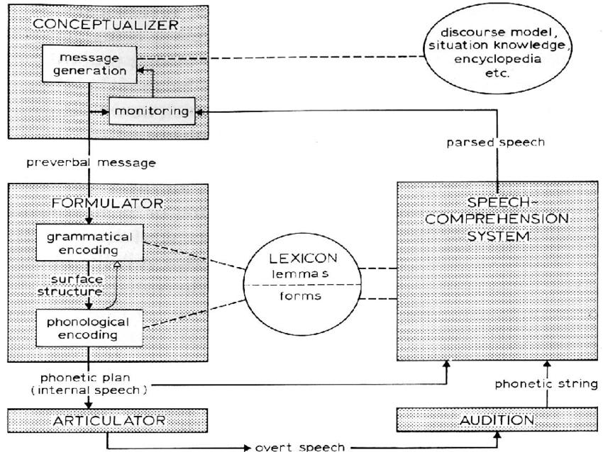 Esquema de processamento da linguaguem de Levelt