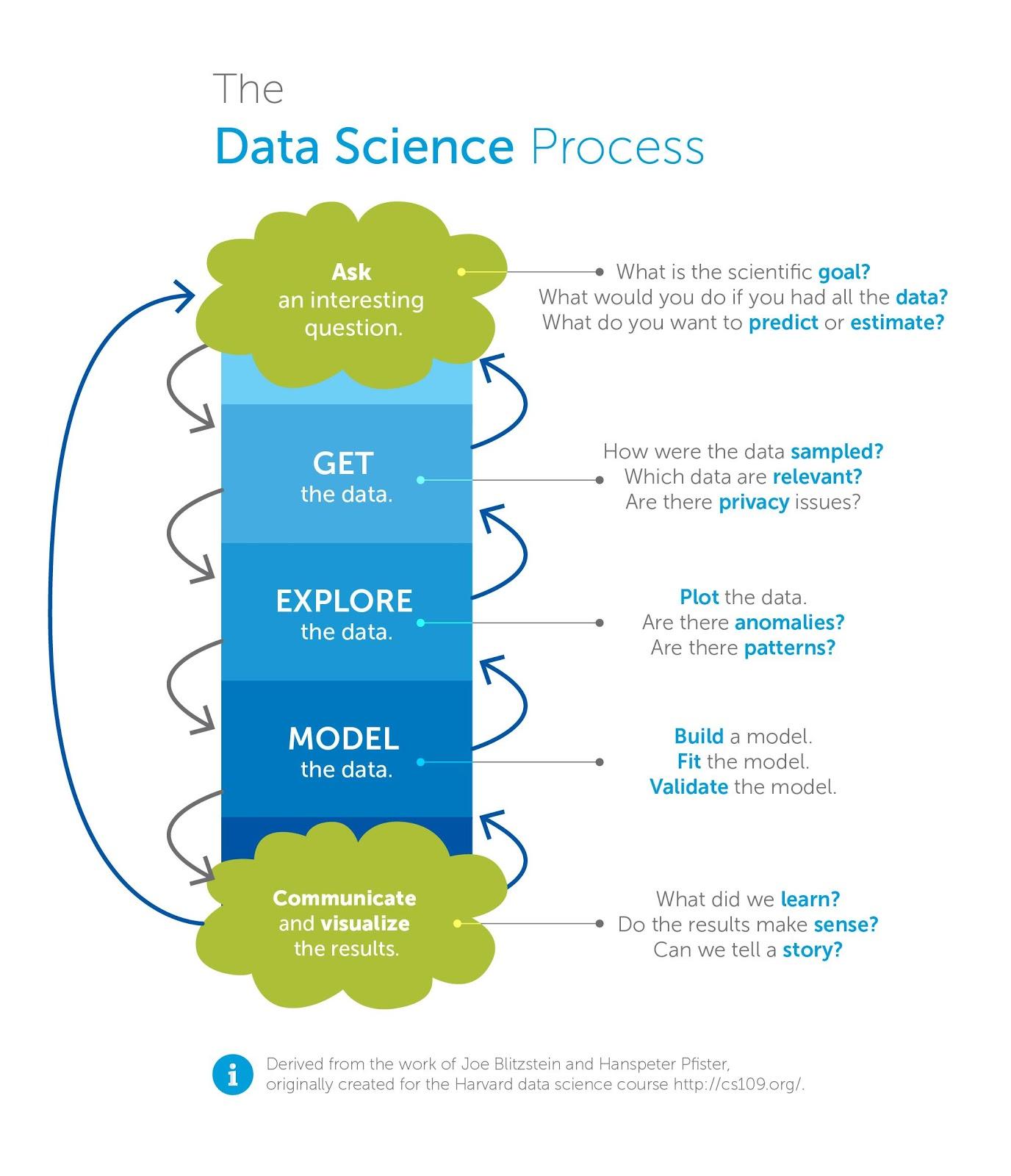 inforgráfico sobre o processo em Ciência de Dados