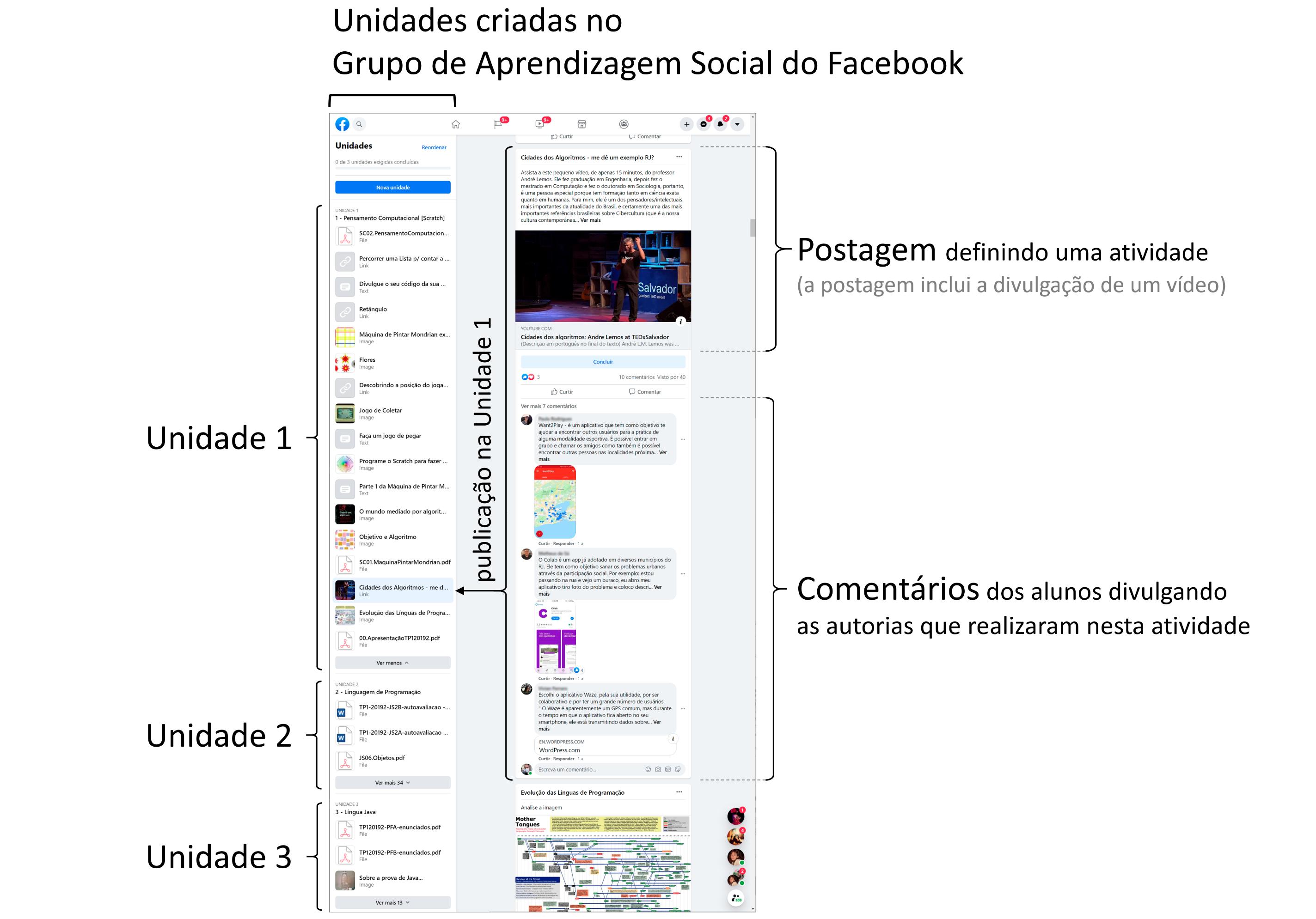 Grupo de Aprendizagem Social do Facebook
