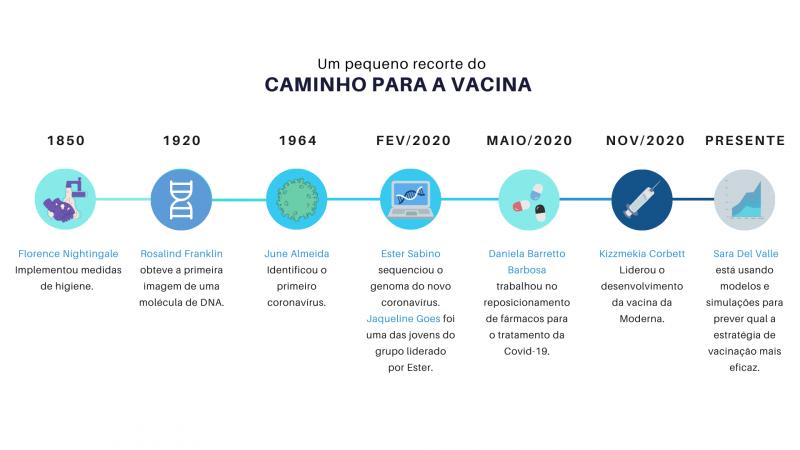 Um pequeno recorte do caminho para a vacina: mulheres fundamentais para o desenvolvimento de um imunizante em tempo recorde