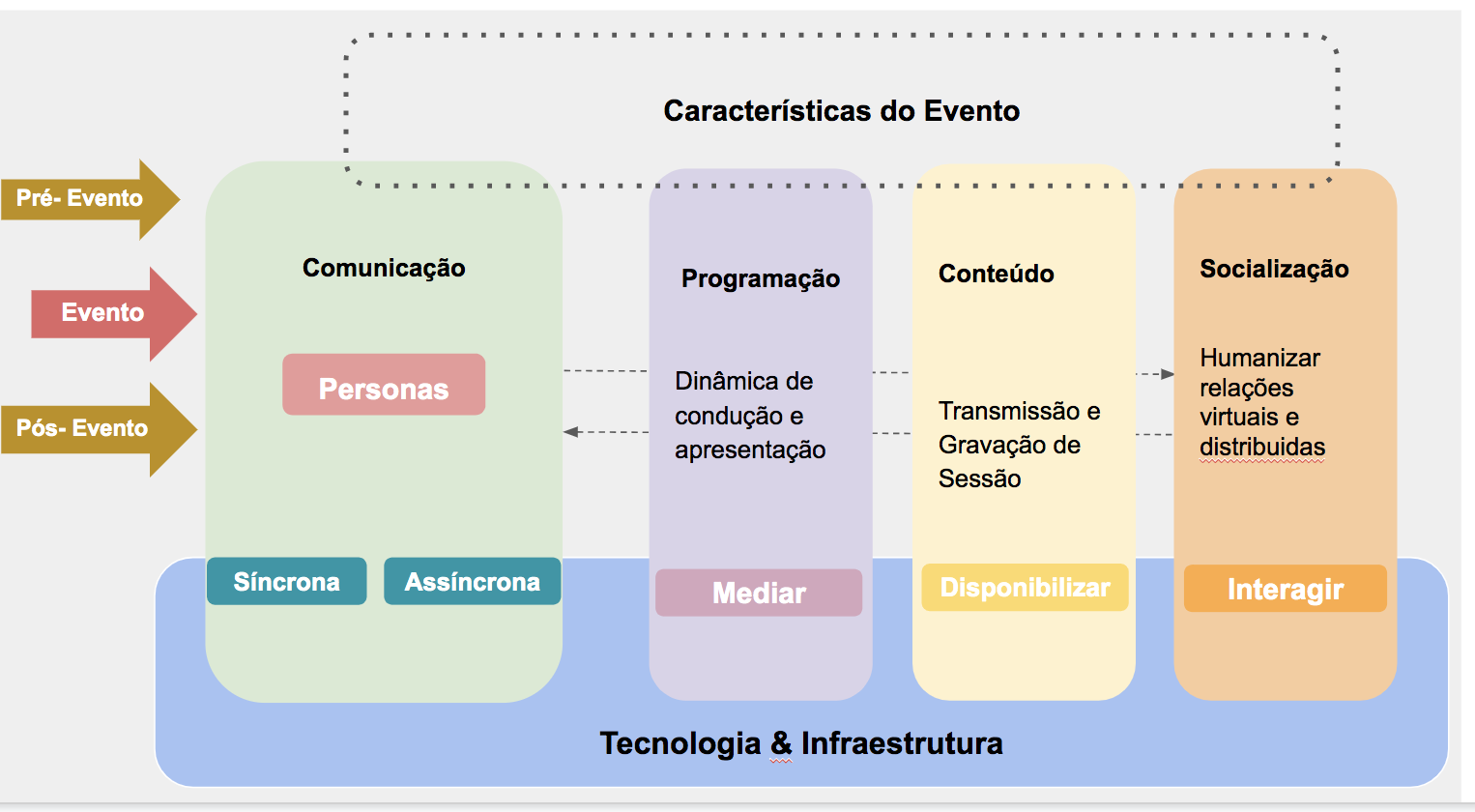 diagrama dos principais componentes de um evento virtual