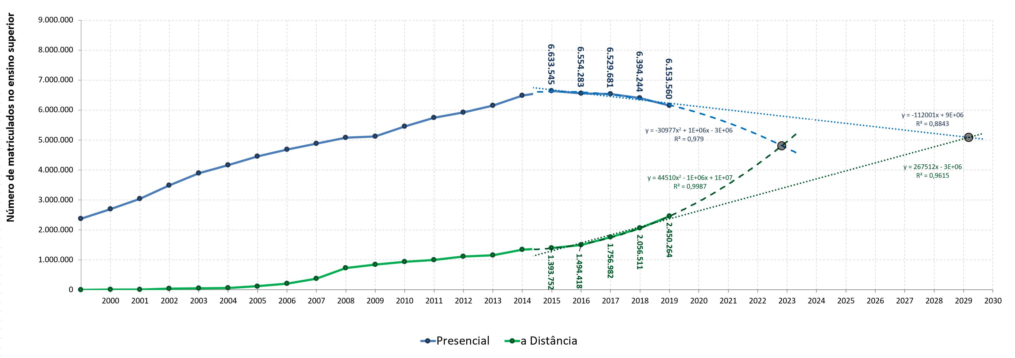 Prejeções do crescimento da EaD no Brasil