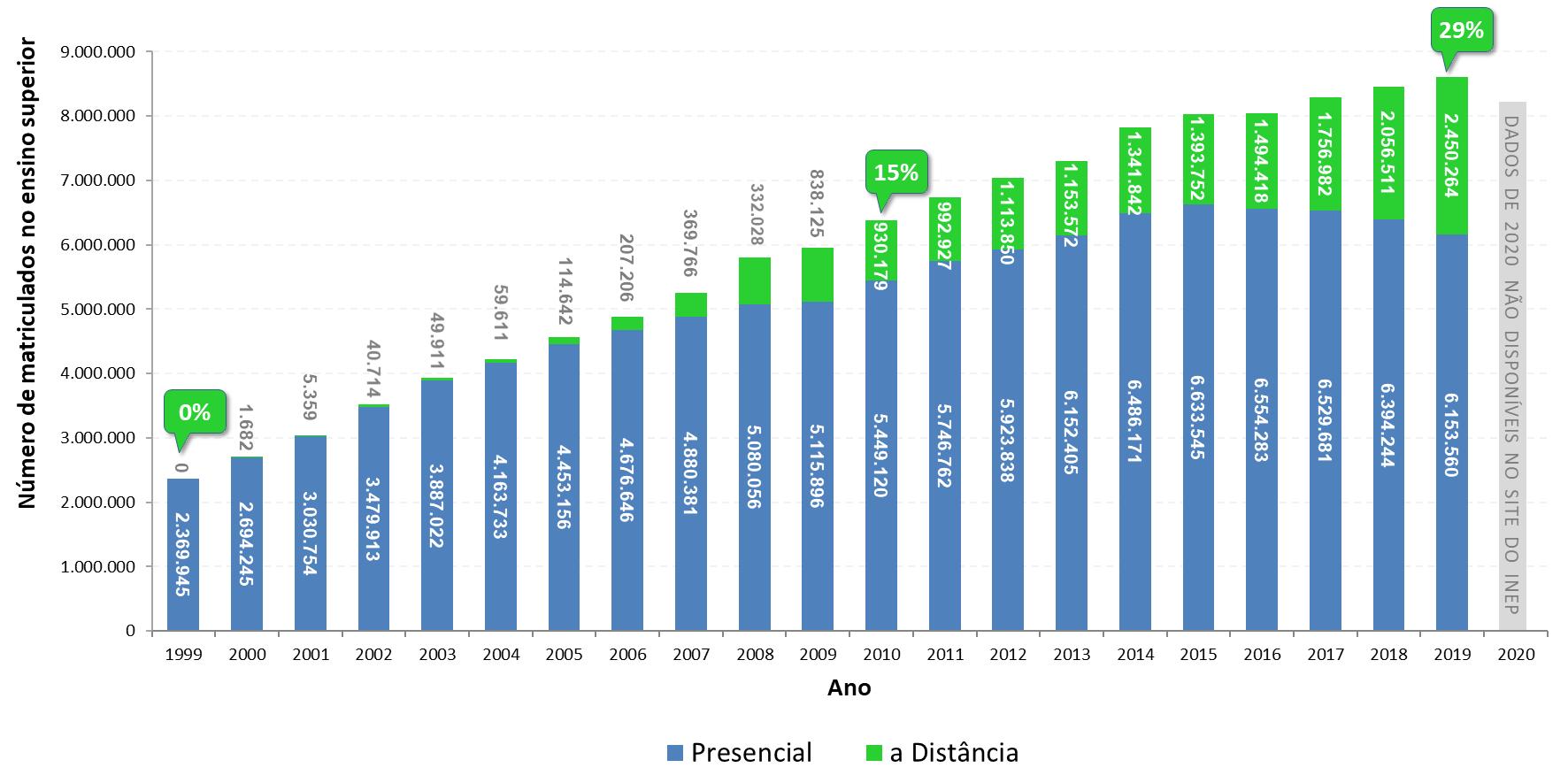 Crescimento EaD no Brasil até 2019
