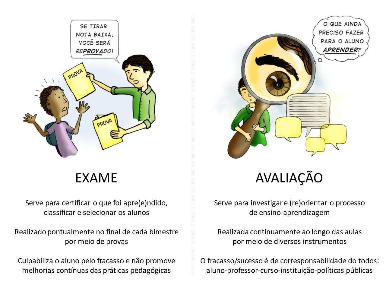 Exame versus Avaliação