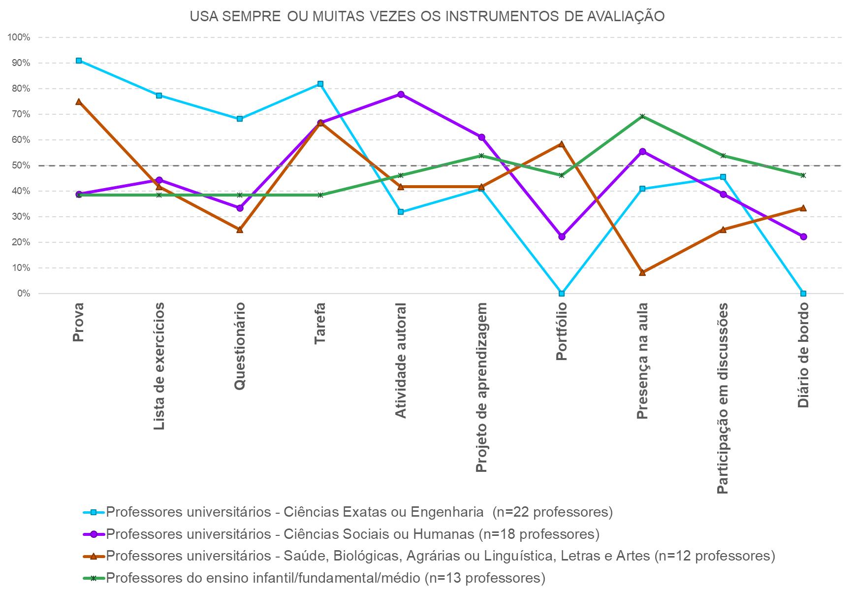 frequência do uso de diferentes instrumentos de avaliação por área